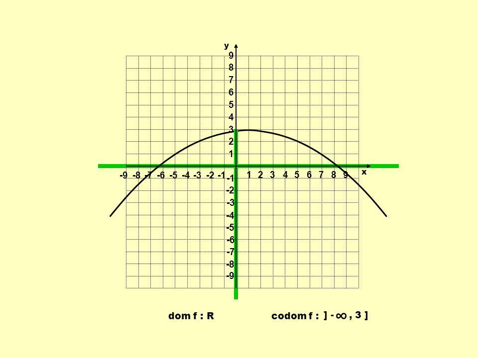 ∞ 1 2 3 4 5 6 7 8 9 -9 -8 -7 -6 -5 -4 -3 -2 -1 codom f : ] - , 3 ]
